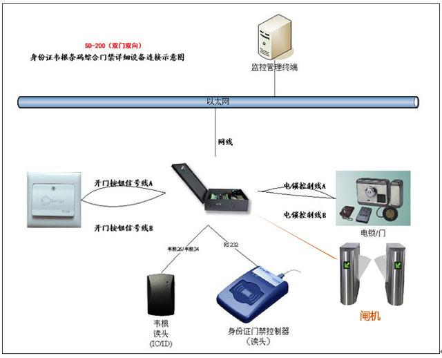 身份证门禁控制板SD220,支持身份证号,刷卡即开,也可下权限